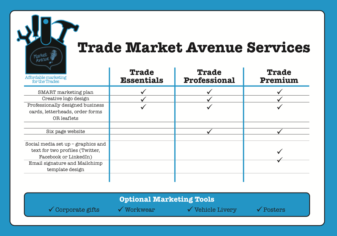 Affordable marketing for the trades | Market Avenue